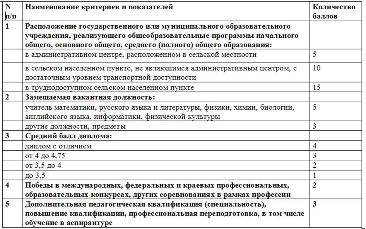 Министерство конкурс замещение